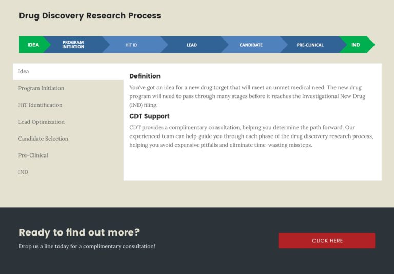 Confluence Discovery Technologies Drug Discovery